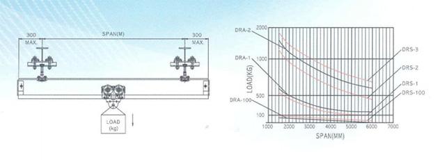 产品中心:dse-300气动平衡吊—【韩国dongsung东星】